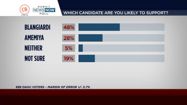 Blangiardi Leads in Civil Beat Poll